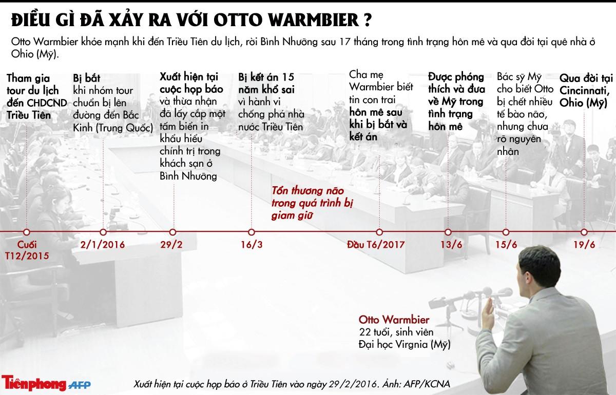 [ĐỒ HỌA] Điều gì đã xảy ra với Otto Warmbier ở Triều Tiên? ảnh 1