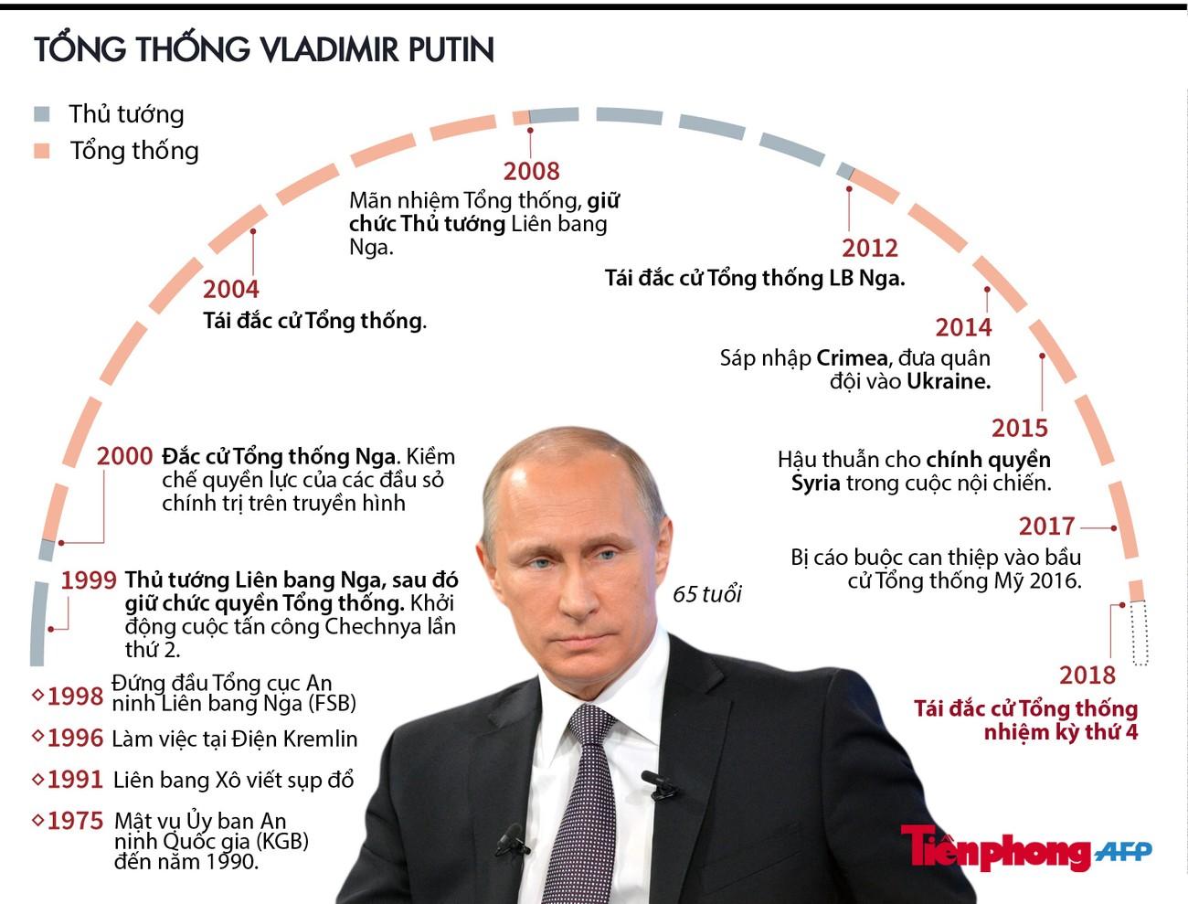 [Infographics] Hành trình 1/4 thế kỷ làm Tổng thống của ông Putin ảnh 1