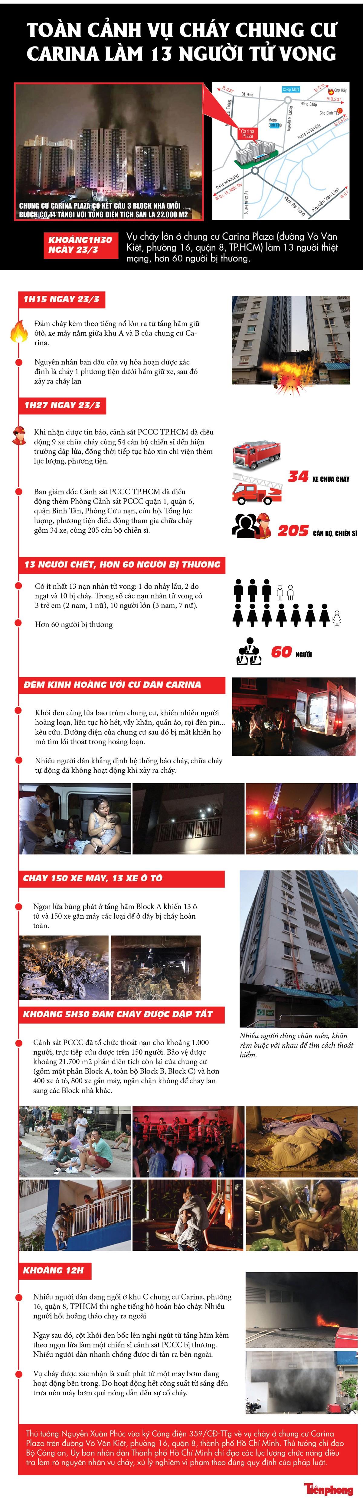 [Infographics] Toàn cảnh vụ cháy kinh hoàng khiến 13 người tử vong ảnh 1