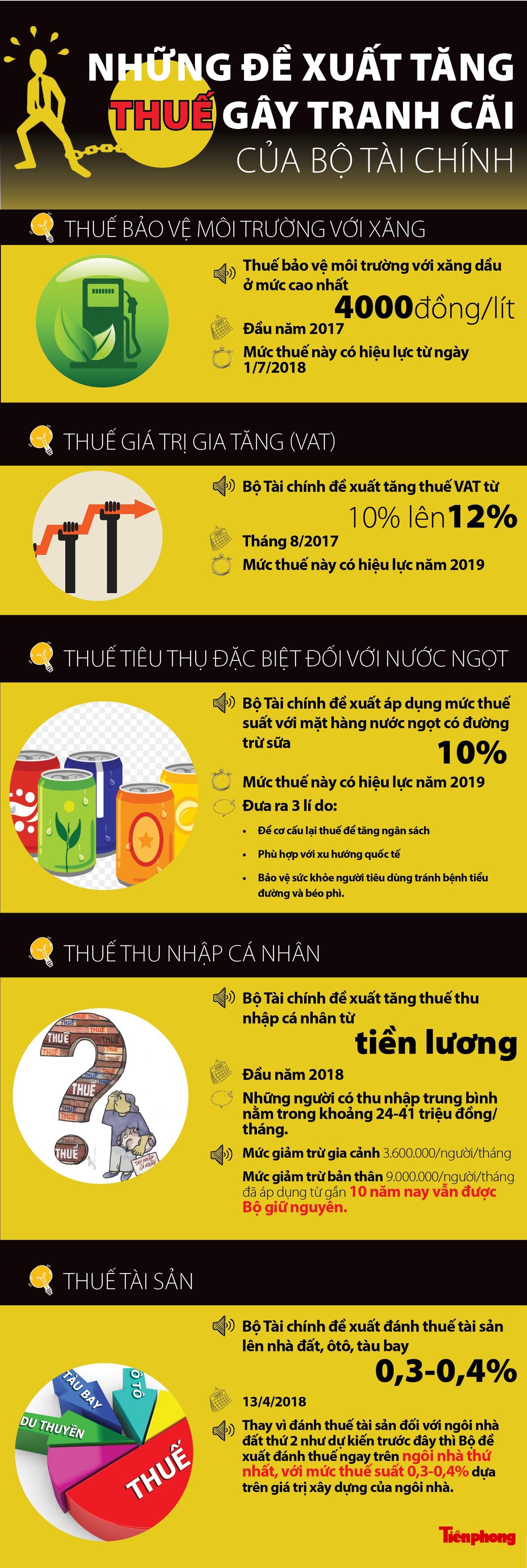[Infographics] Những đề xuất tăng thuế gây tranh cãi của Bộ Tài chính ảnh 1