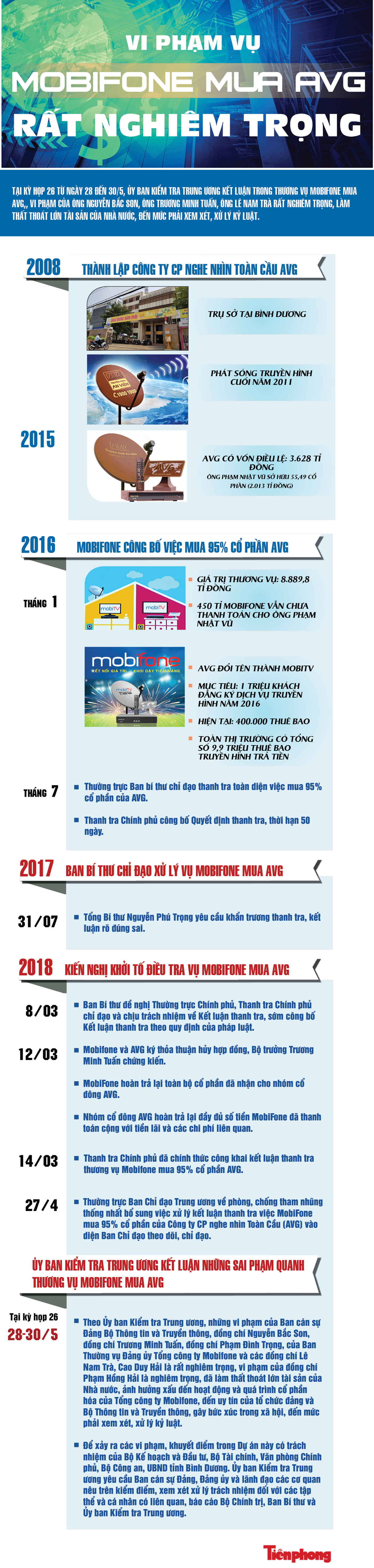 [Infographics] Vi phạm vụ MobiFone mua AVG rất nghiêm trọng ảnh 1