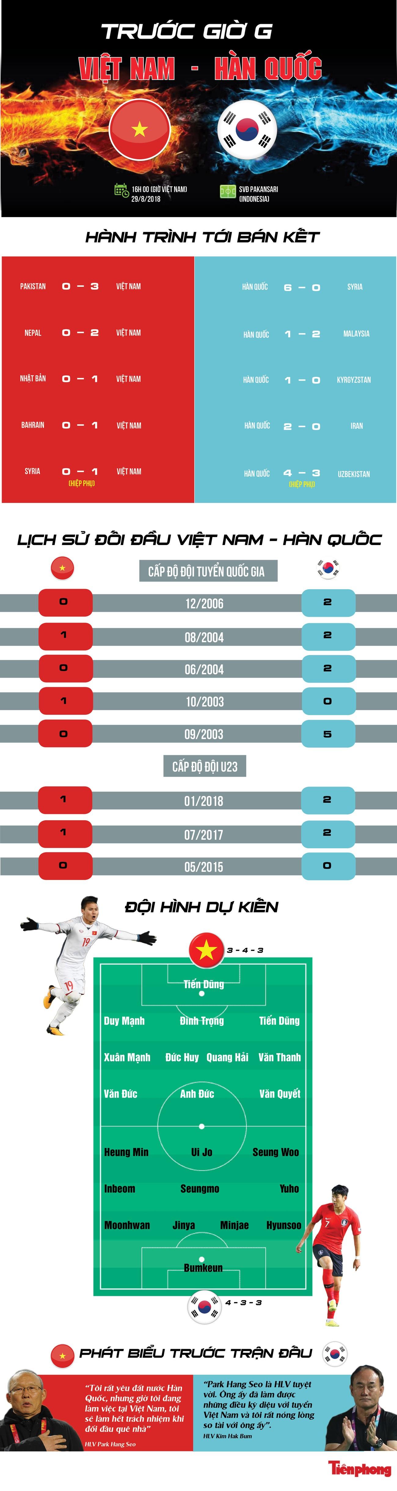 [Infographics] Tương quan lực lượng Olympic Việt Nam - Hàn Quốc ảnh 1