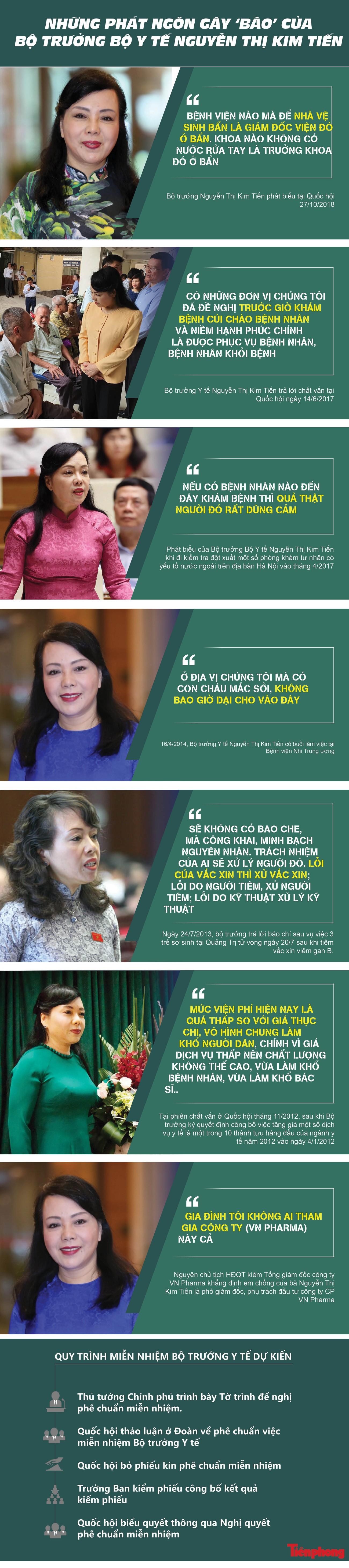 Những phát ngôn 'dậy sóng' của Bộ trưởng Y tế Nguyễn Thị Kim Tiến ảnh 1