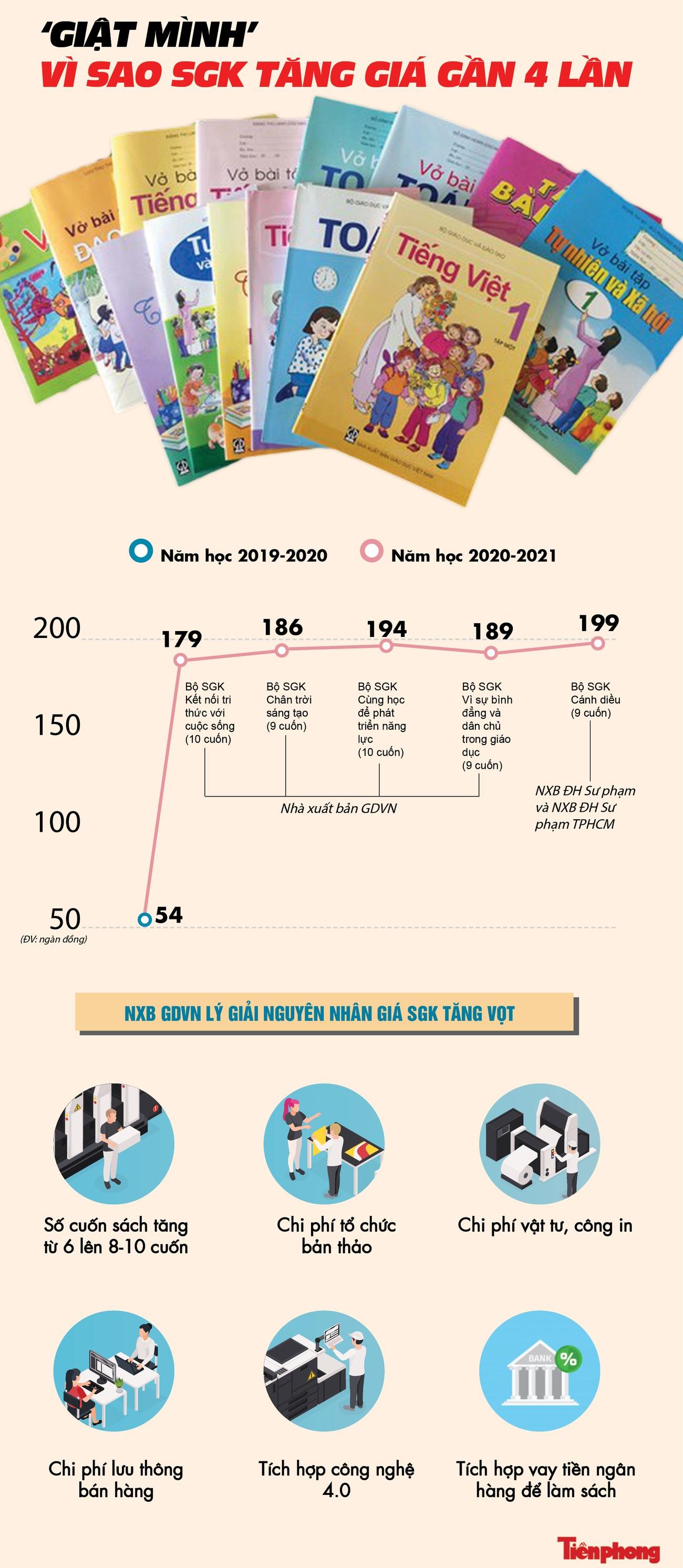 'Giật mình' vì sao SGK lớp 1 tăng giá gần 4 lần ảnh 1
