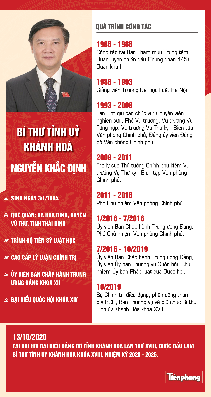 Chân dung Bí thư Tỉnh ủy Khánh Hòa Nguyễn Khắc Định ảnh 1