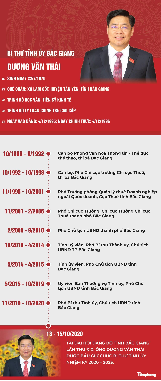 Chân dung Bí thư Tỉnh ủy Bắc Giang Dương Văn Thái ảnh 1