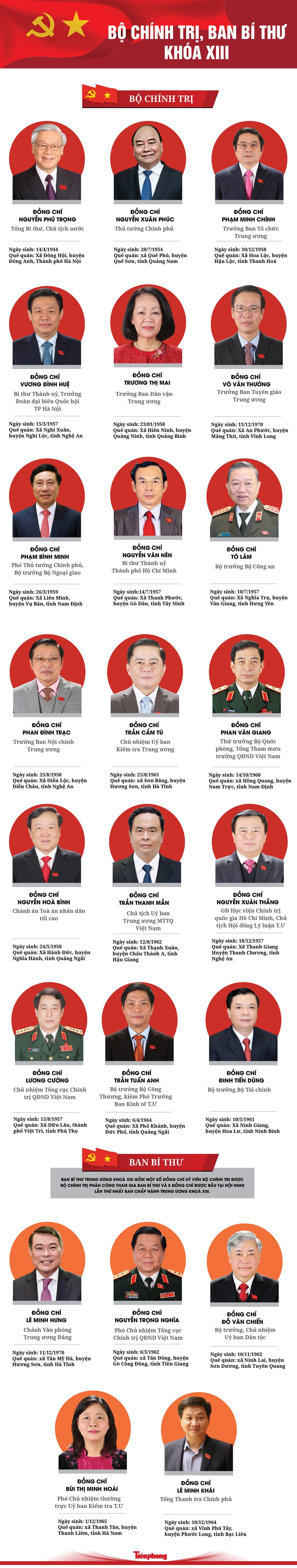 INFOGRAPHIC: Danh sách Ủy viên Bộ Chính trị, Ban Bí thư khóa XIII ảnh 1