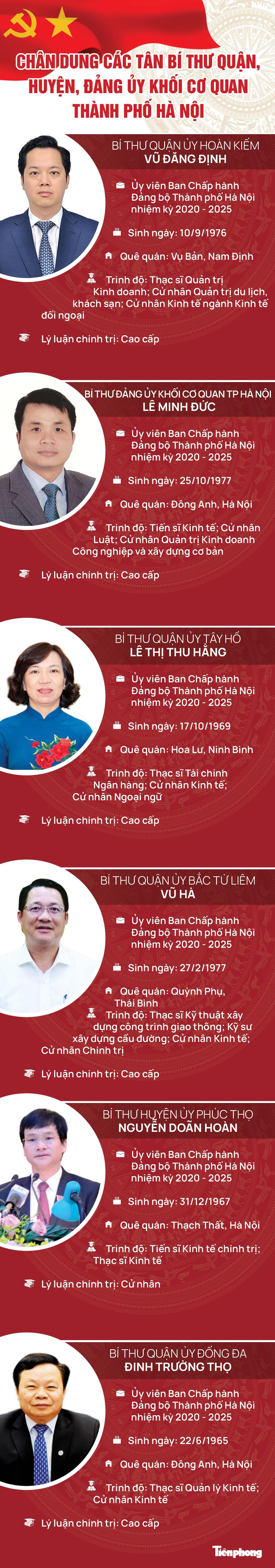 Chân dung tân Bí thư quận, huyện, Đảng ủy Khối cơ quan TP Hà Nội ảnh 1