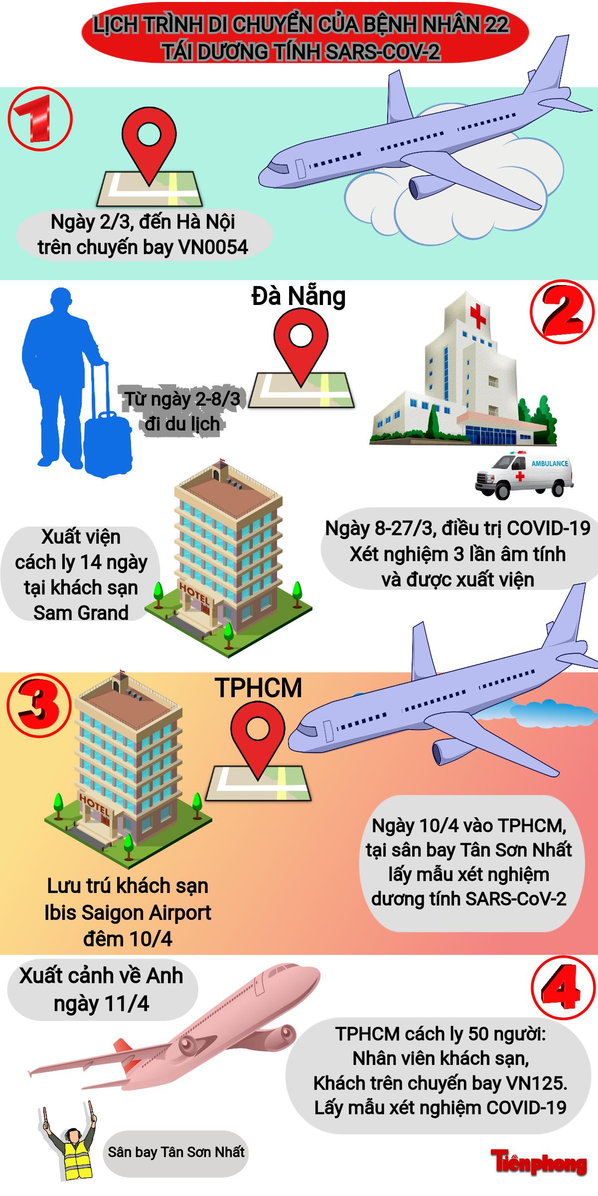 Lịch trình di chuyển của bệnh nhân 22. Đồ họa Văn Minh