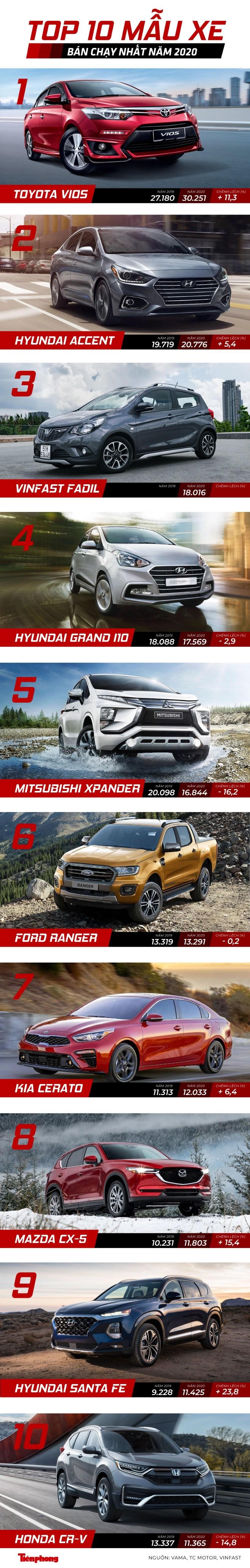 Top 10 ôtô bán chạy nhất năm 2020 tại Việt Nam ảnh 1