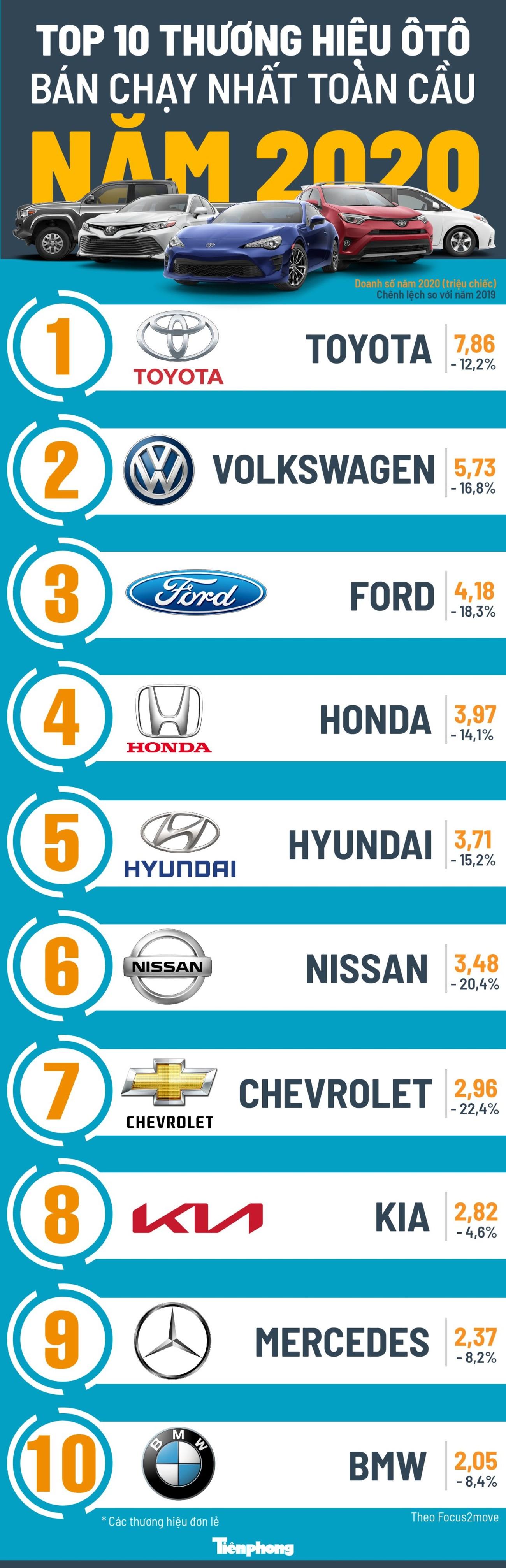 Top 10 thương hiệu ôtô bán chạy nhất năm 2020 ảnh 1