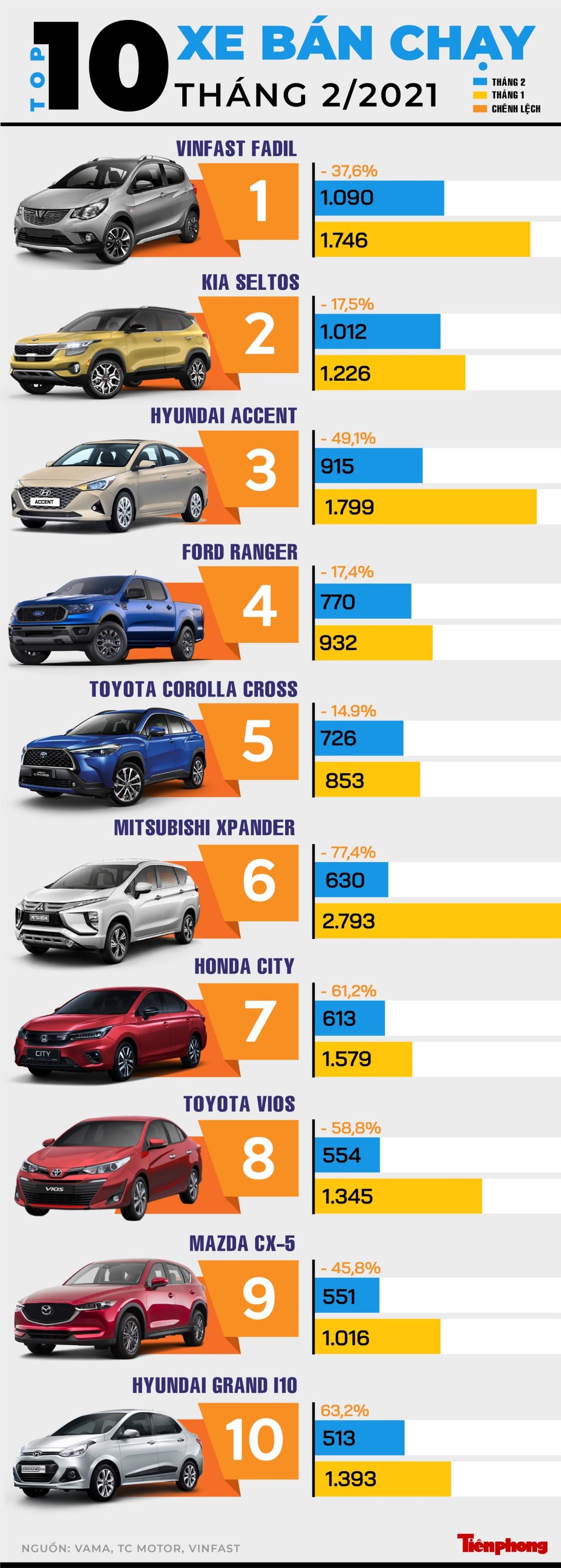 VinFast Fadil lần đầu 'lên đỉnh' top 10 ôtô bán chạy ảnh 1