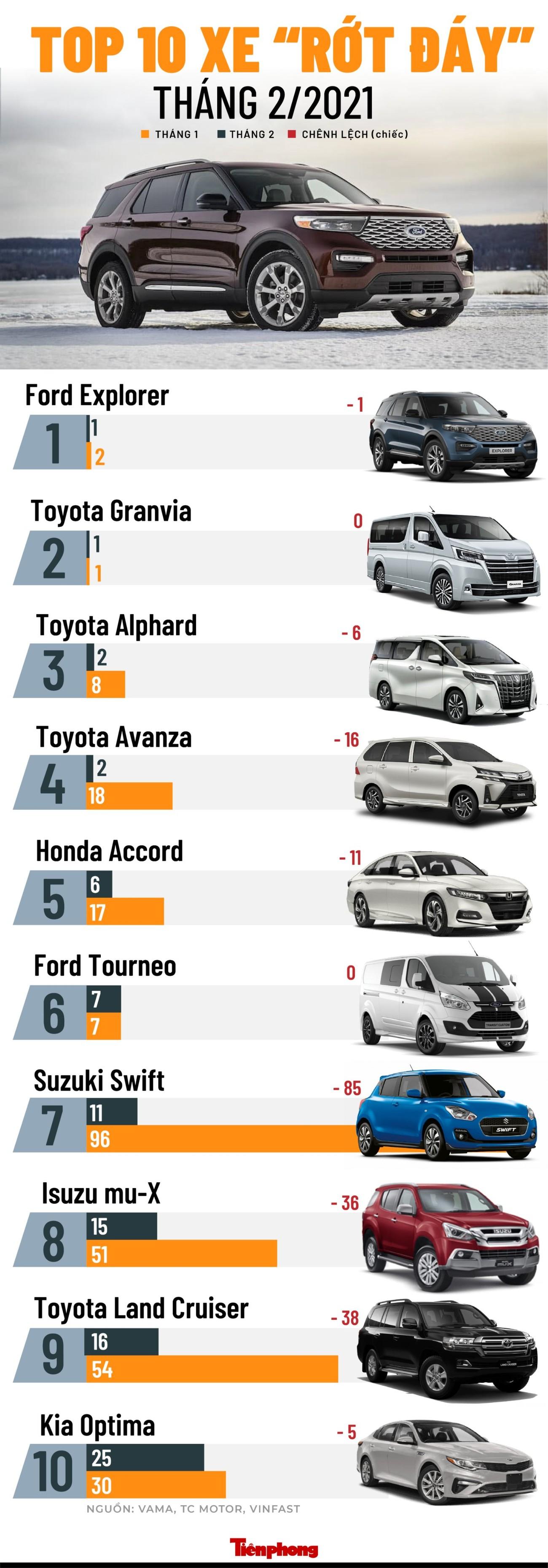 Top 10 mẫu xe bán chậm nhất tháng 2 ảnh 1
