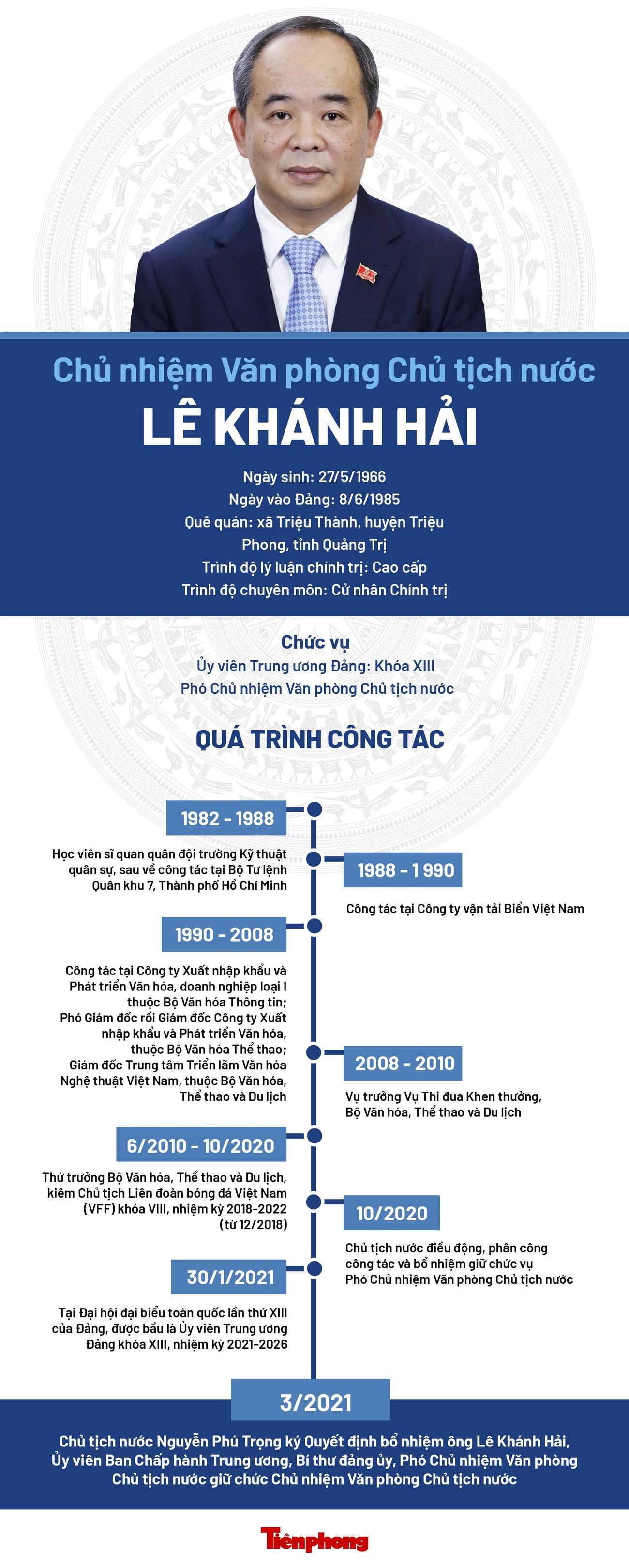 Chân dung Chủ nhiệm Văn phòng Chủ tịch nước Lê Khánh Hải ảnh 1
