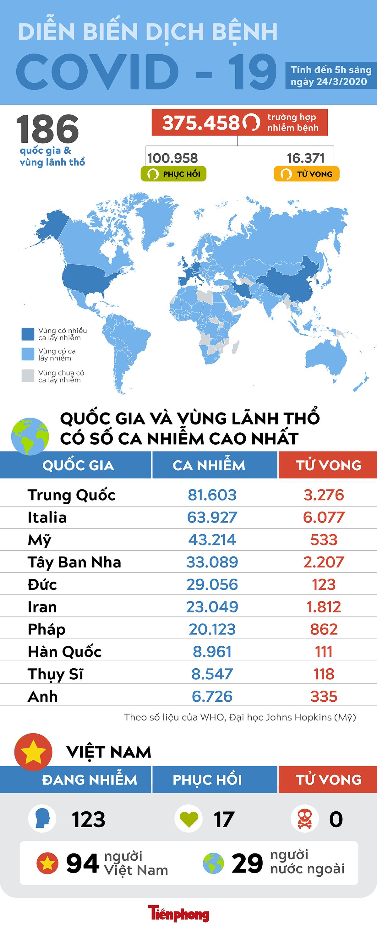 Thế giới ghi nhận 16.495 người tử vong do virus SARS - Cov -2 ảnh 1