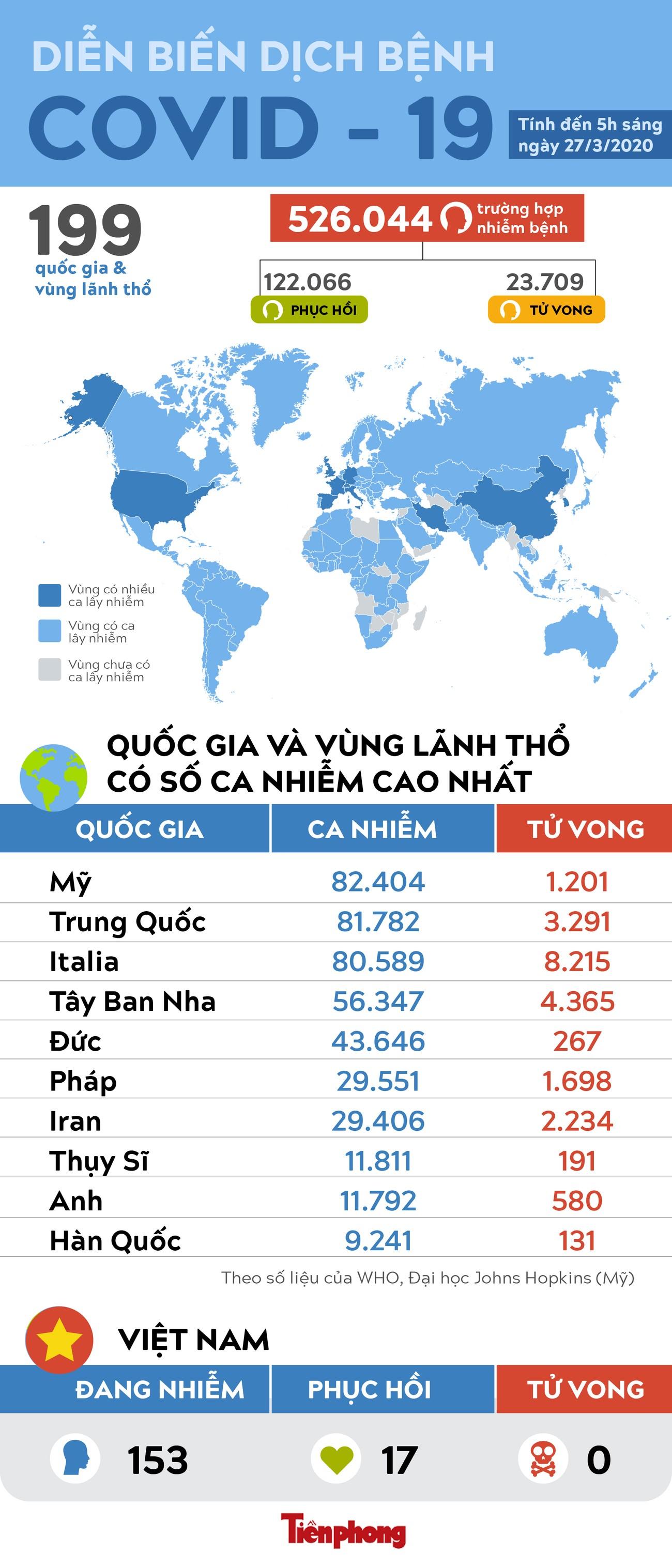 Số ca nhiễm virus SARS - Cov - 2 tại Mỹ cao nhất thế giới, ca tử vong ở Italy vượt 8.200 ảnh 1