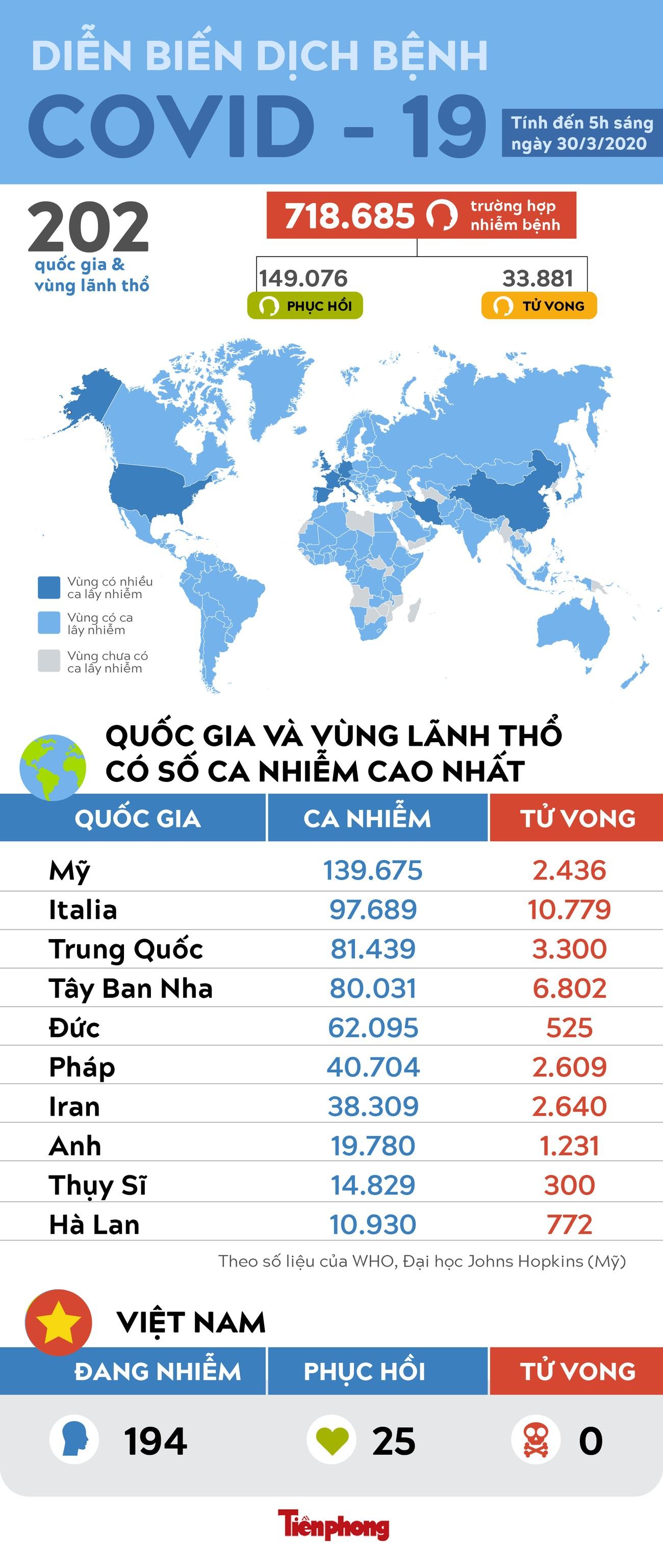 Số ca nhiễm COVID-19 trên thế giới vượt 700.000, gần 33.900 người tử vong ảnh 1