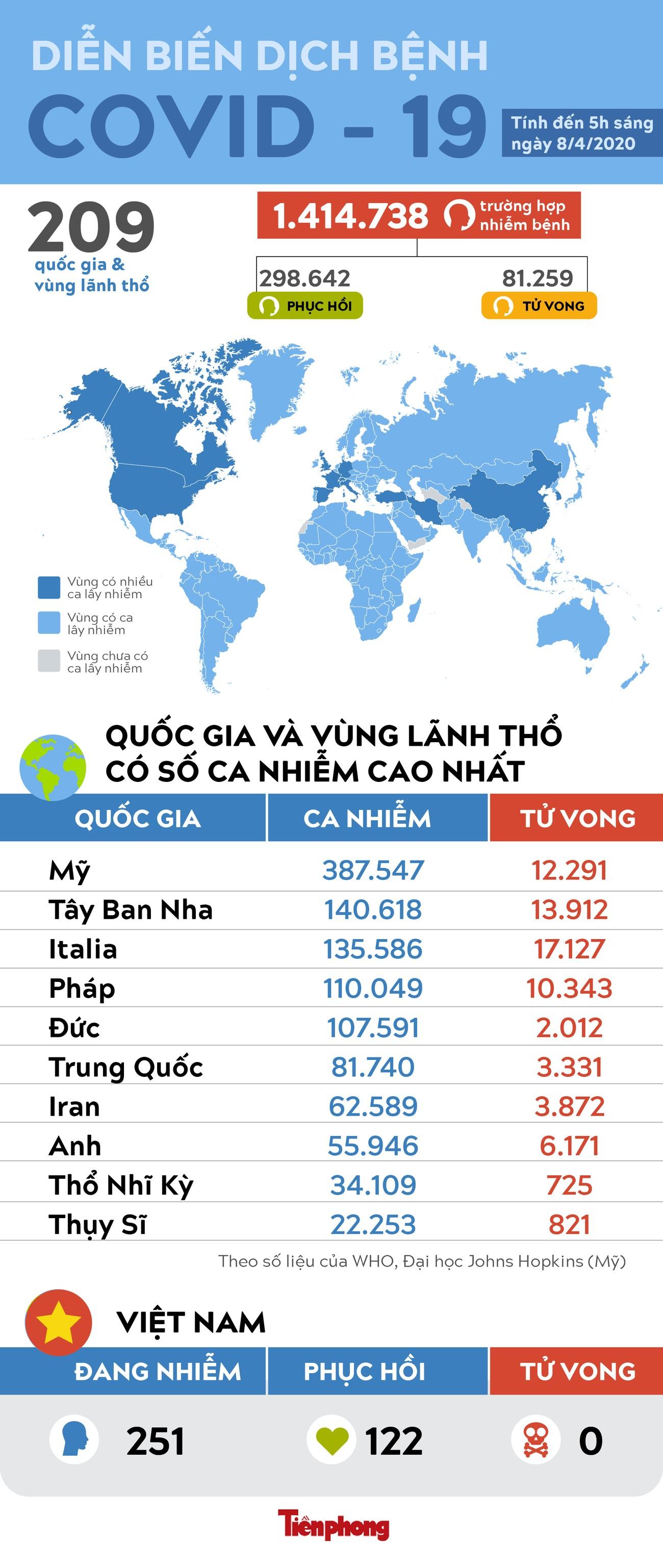 Hơn 81.000 người chết do COVID -19 toàn cầu ảnh 1