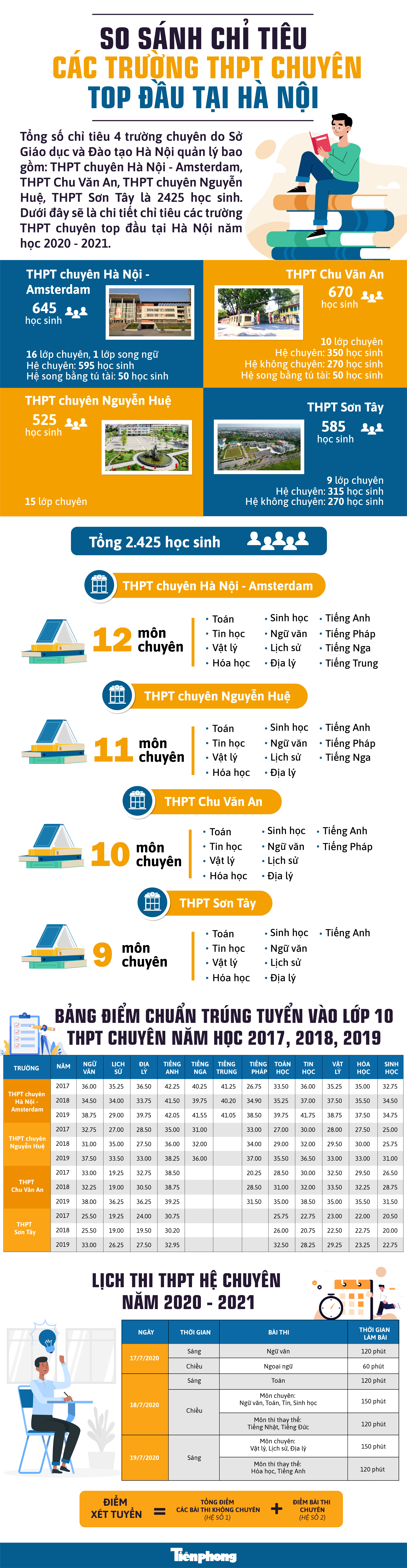 So sánh chỉ tiêu các trường THPT chuyên top đầu tại Hà Nội: Ai đứng tên trên bảng vàng? ảnh 1