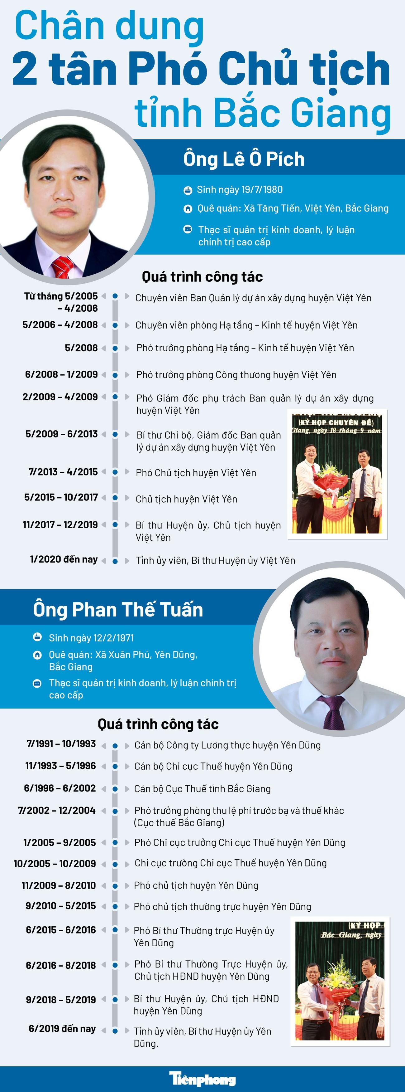 Chân dung 2 tân Phó Chủ tịch tỉnh Bắc Giang ảnh 1