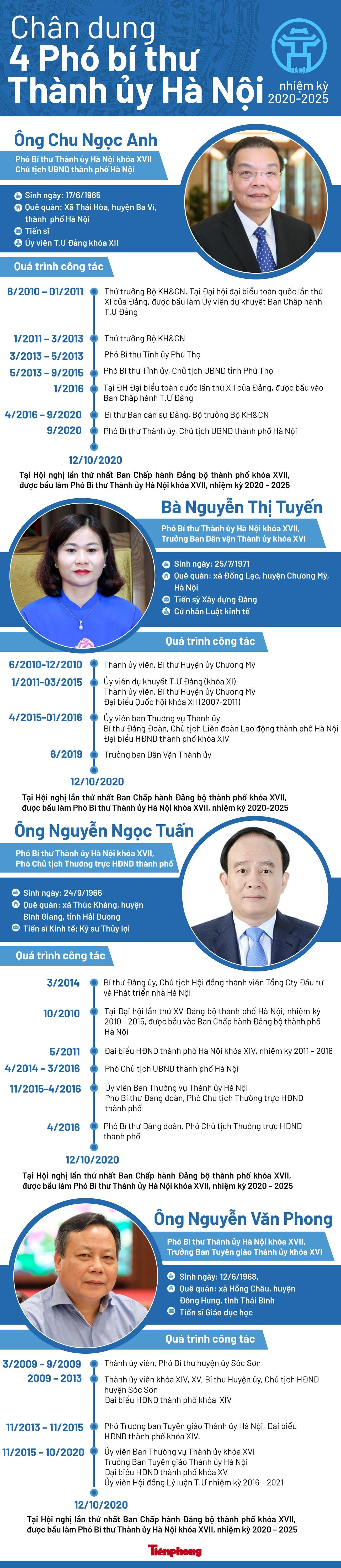 Chân dung 4 Phó Bí thư Thành ủy Hà Nội nhiệm kỳ 2020-2025 ảnh 1