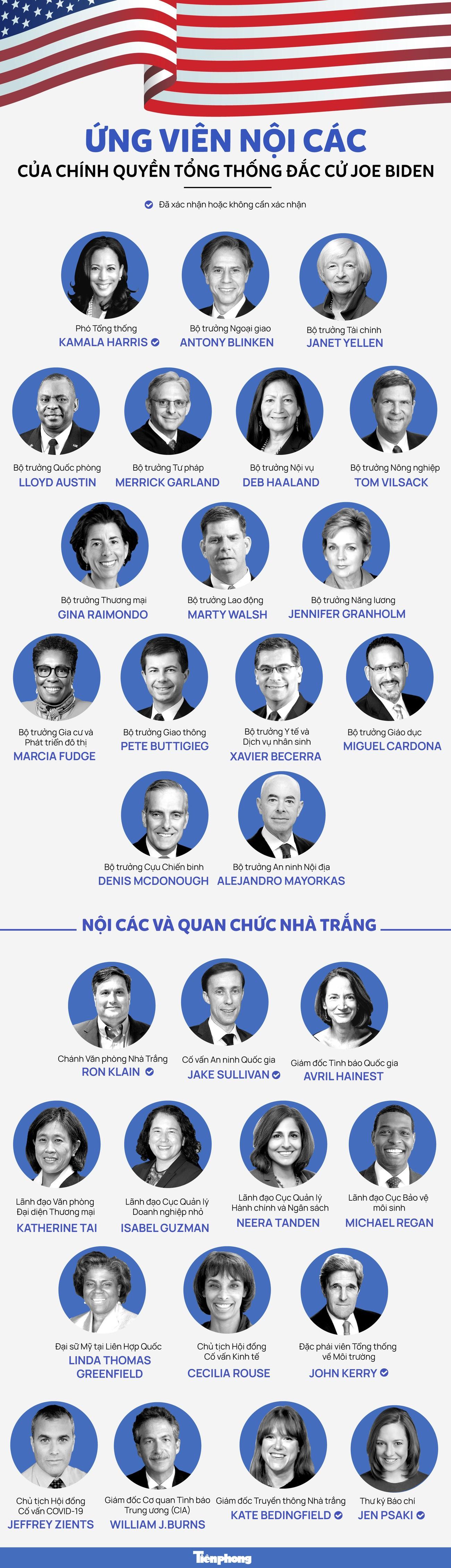 Ứng viên nội các của chính quyền Tổng thống đắc cử Joe Biden ảnh 1