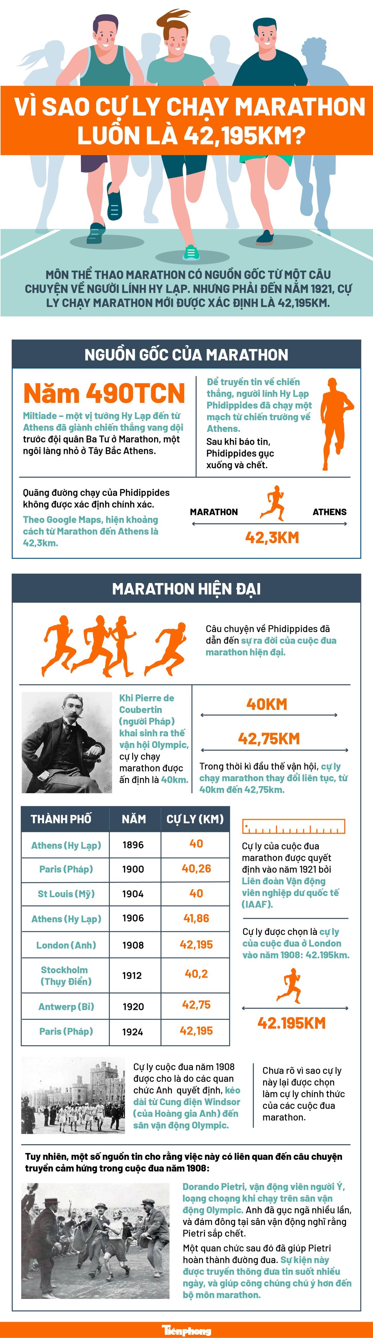 Vì sao cự ly chạy marathon luôn là 42,195km? ảnh 1