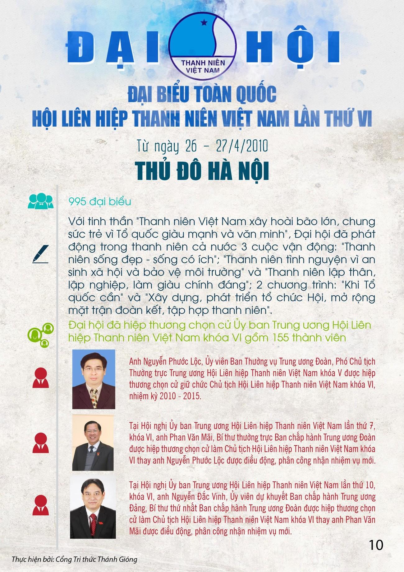 Các kỳ Đại hội toàn quốc Hội LHTN Việt Nam ảnh 10