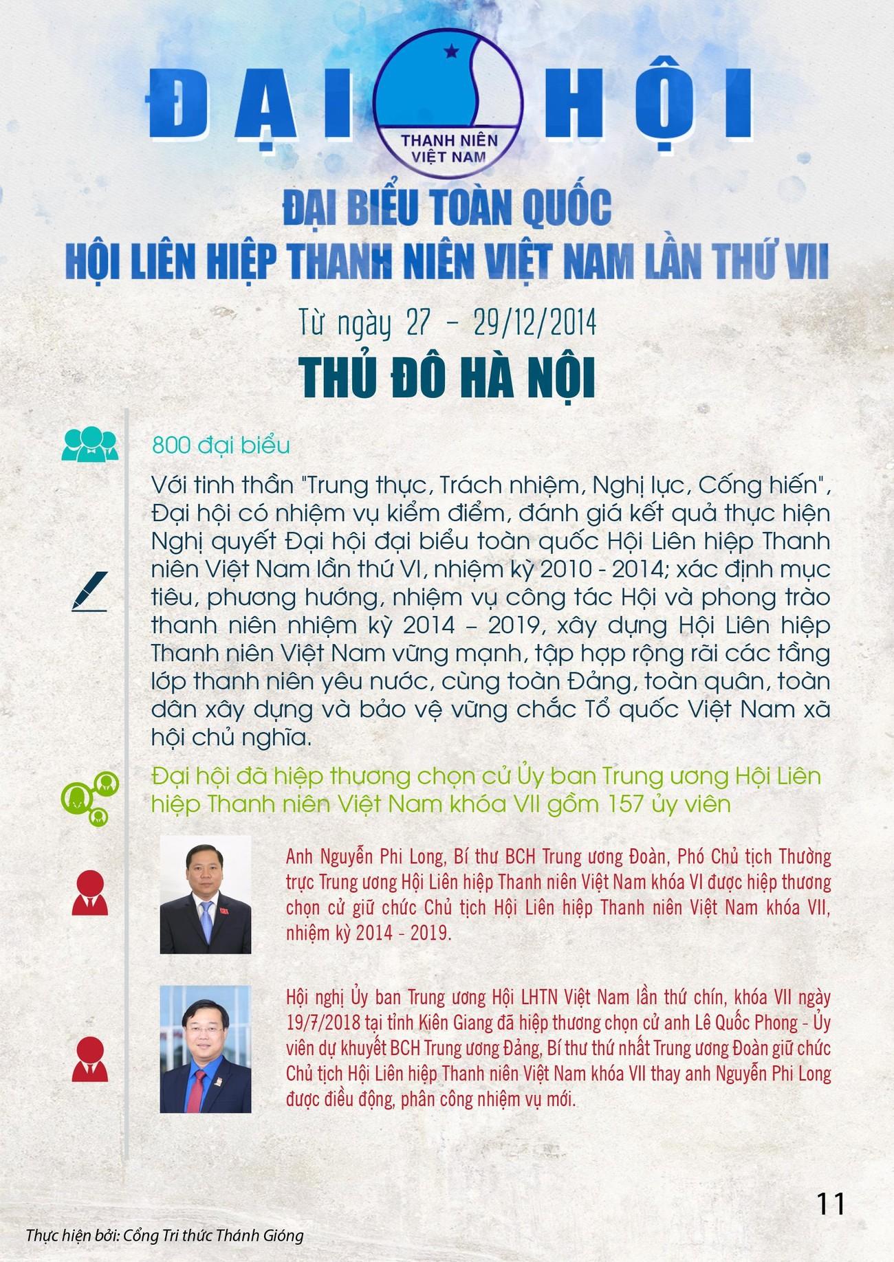 Các kỳ Đại hội toàn quốc Hội LHTN Việt Nam ảnh 11