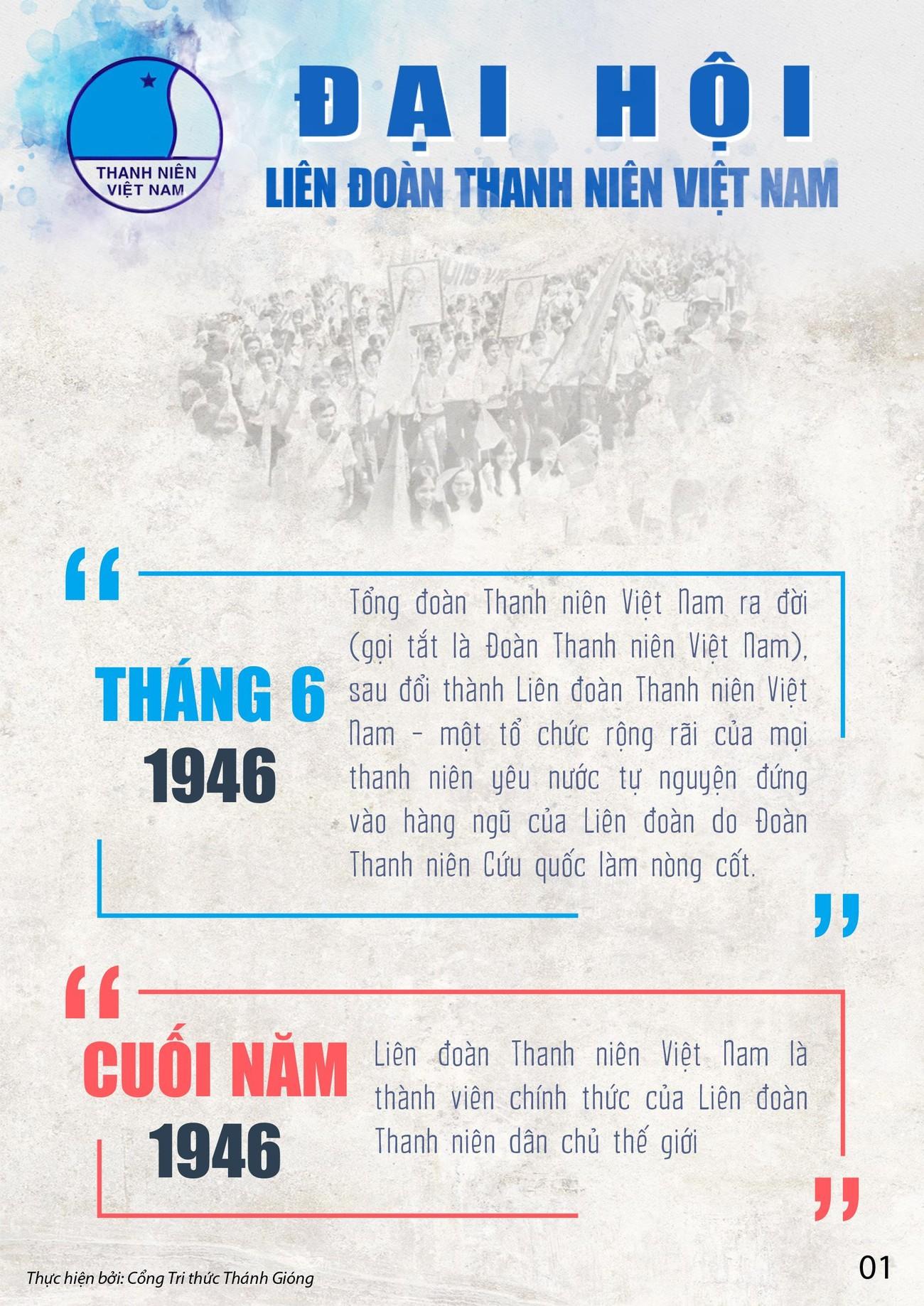 Các kỳ Đại hội toàn quốc Hội LHTN Việt Nam ảnh 1