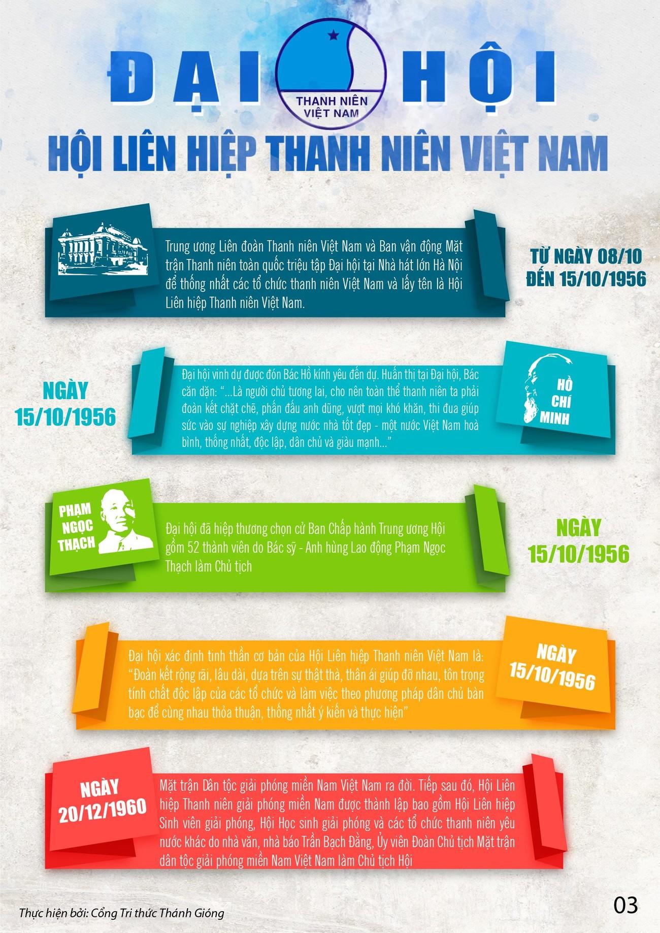 Các kỳ Đại hội toàn quốc Hội LHTN Việt Nam ảnh 3
