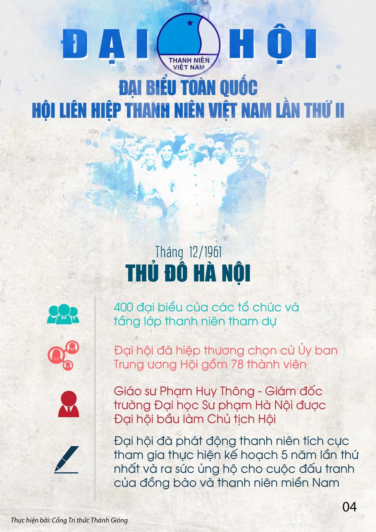 Các kỳ Đại hội toàn quốc Hội LHTN Việt Nam ảnh 4