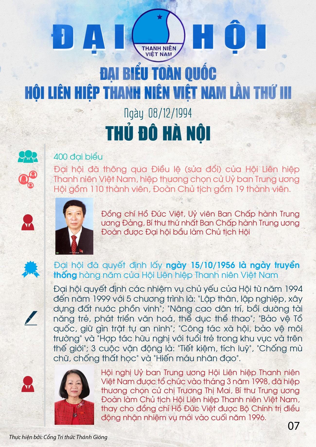 Các kỳ Đại hội toàn quốc Hội LHTN Việt Nam ảnh 7