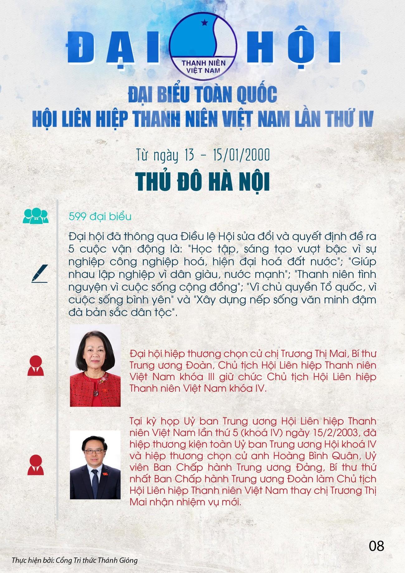 Các kỳ Đại hội toàn quốc Hội LHTN Việt Nam ảnh 8