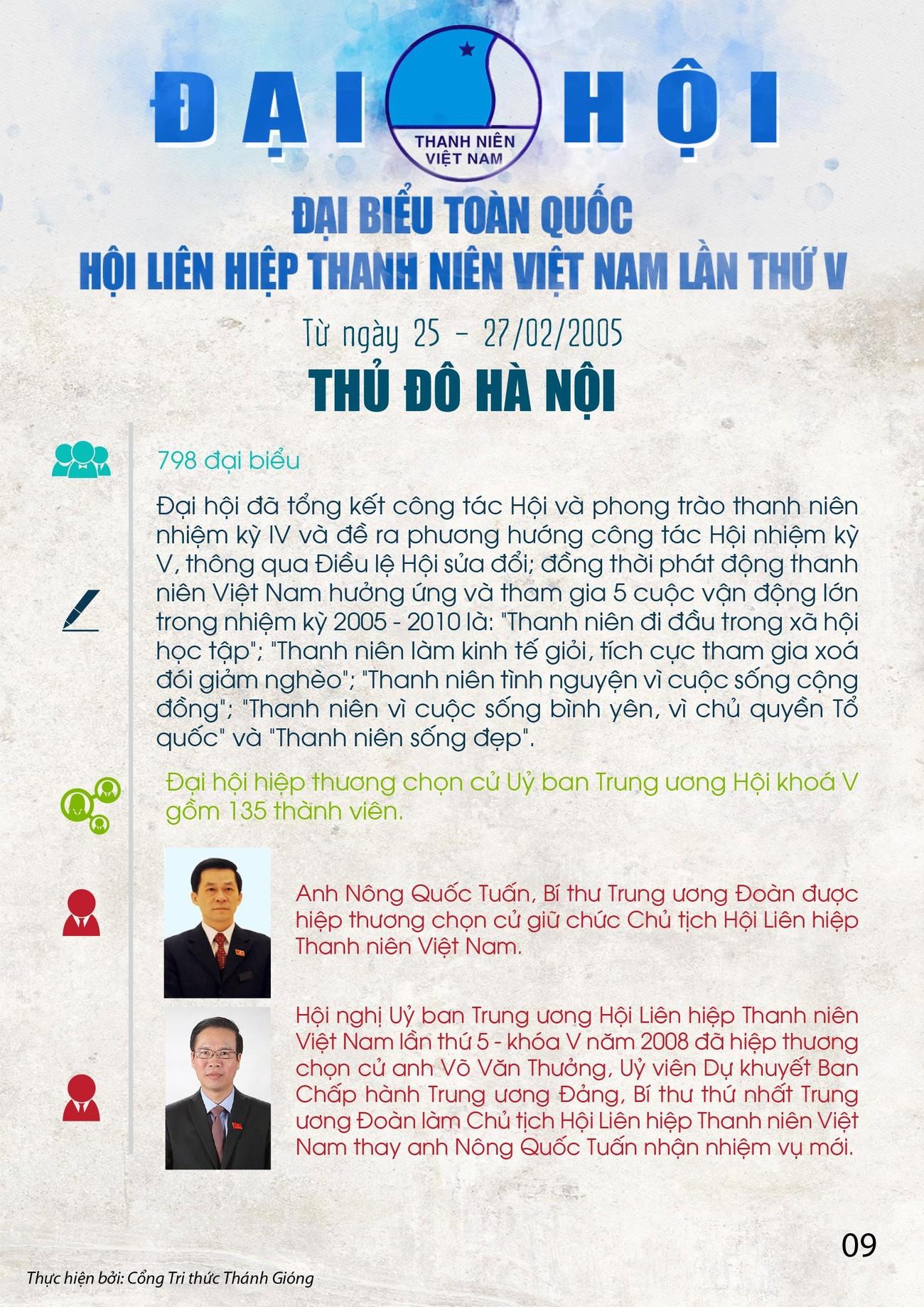 Các kỳ Đại hội toàn quốc Hội LHTN Việt Nam ảnh 9