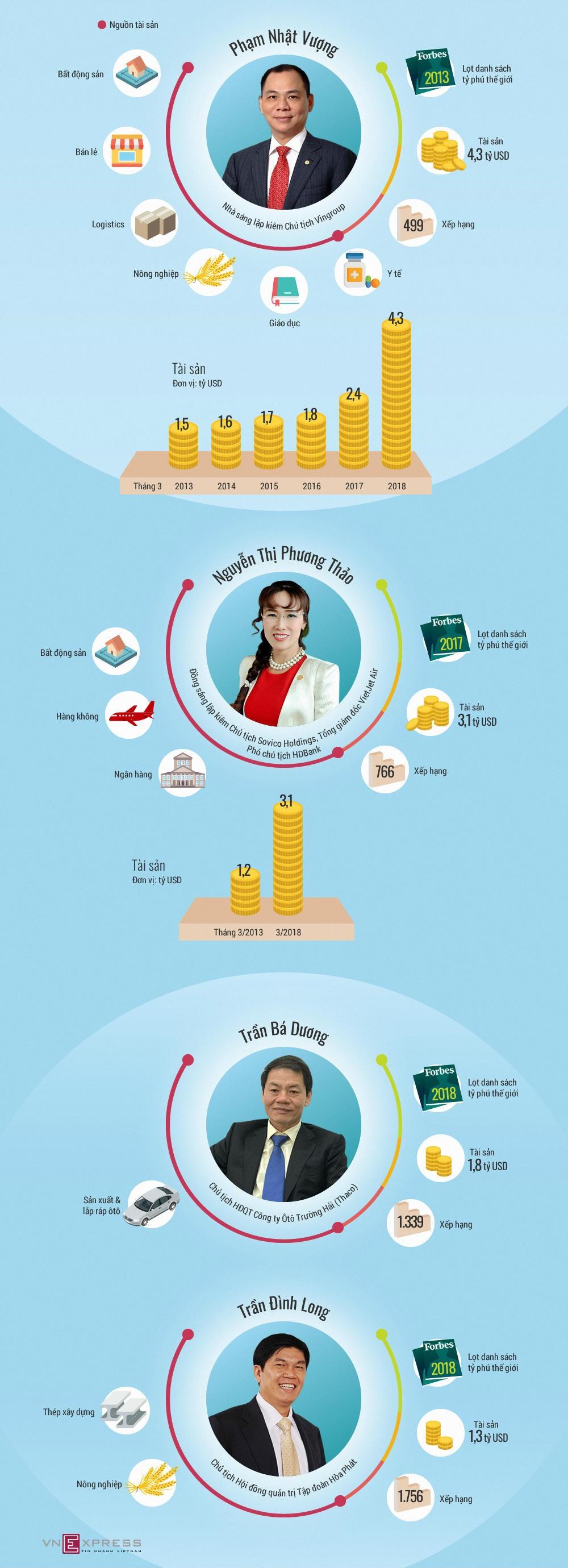 Tài sản của tỷ phú Việt Nam đến từ đâu ảnh 1