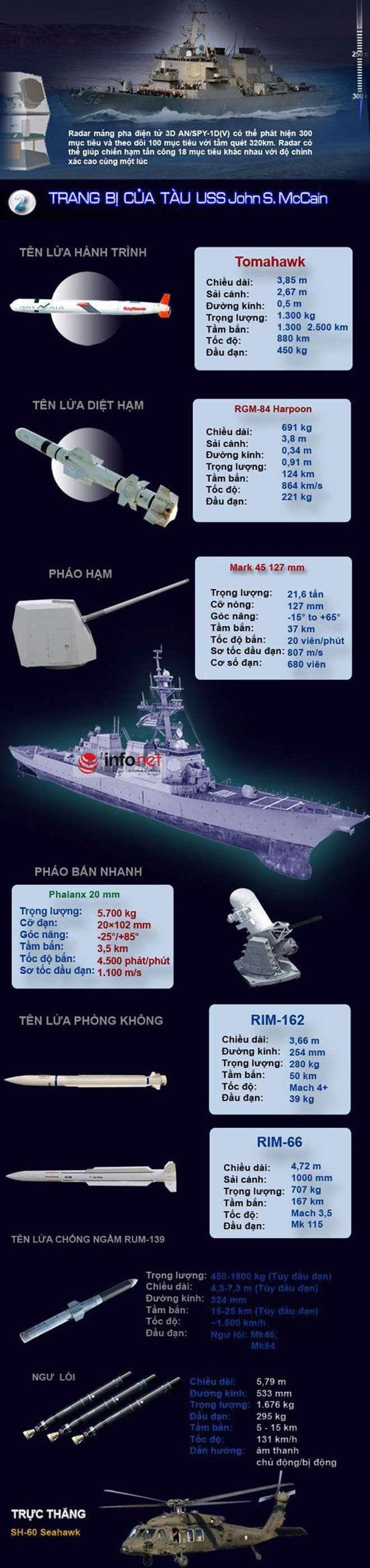 Khu trục hạm USS John S. McCain gặp nạn uy lực ra sao? ảnh 2