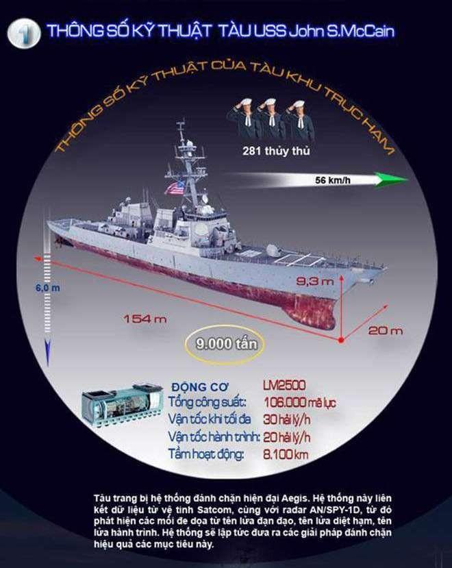 Khu trục hạm USS John S. McCain gặp nạn uy lực ra sao? ảnh 1