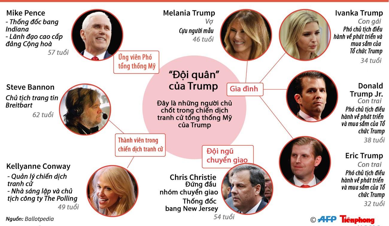 [ĐỒ HỌA] 'Đội quân Trump' trong chiến dịch tranh cử tổng thống Mỹ ảnh 1