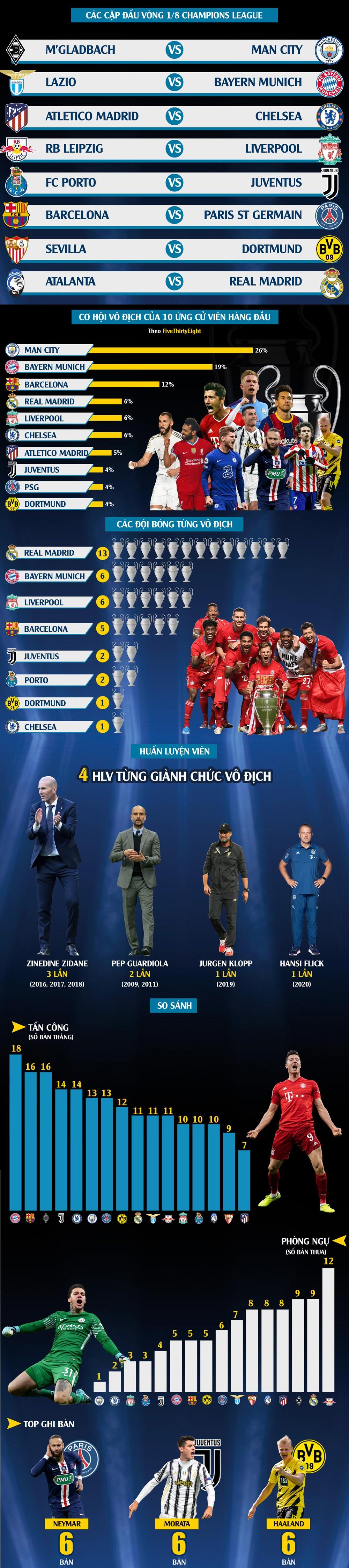 Điểm binh vòng 1/8 Champions League: Màu xanh hy vọng ảnh 1