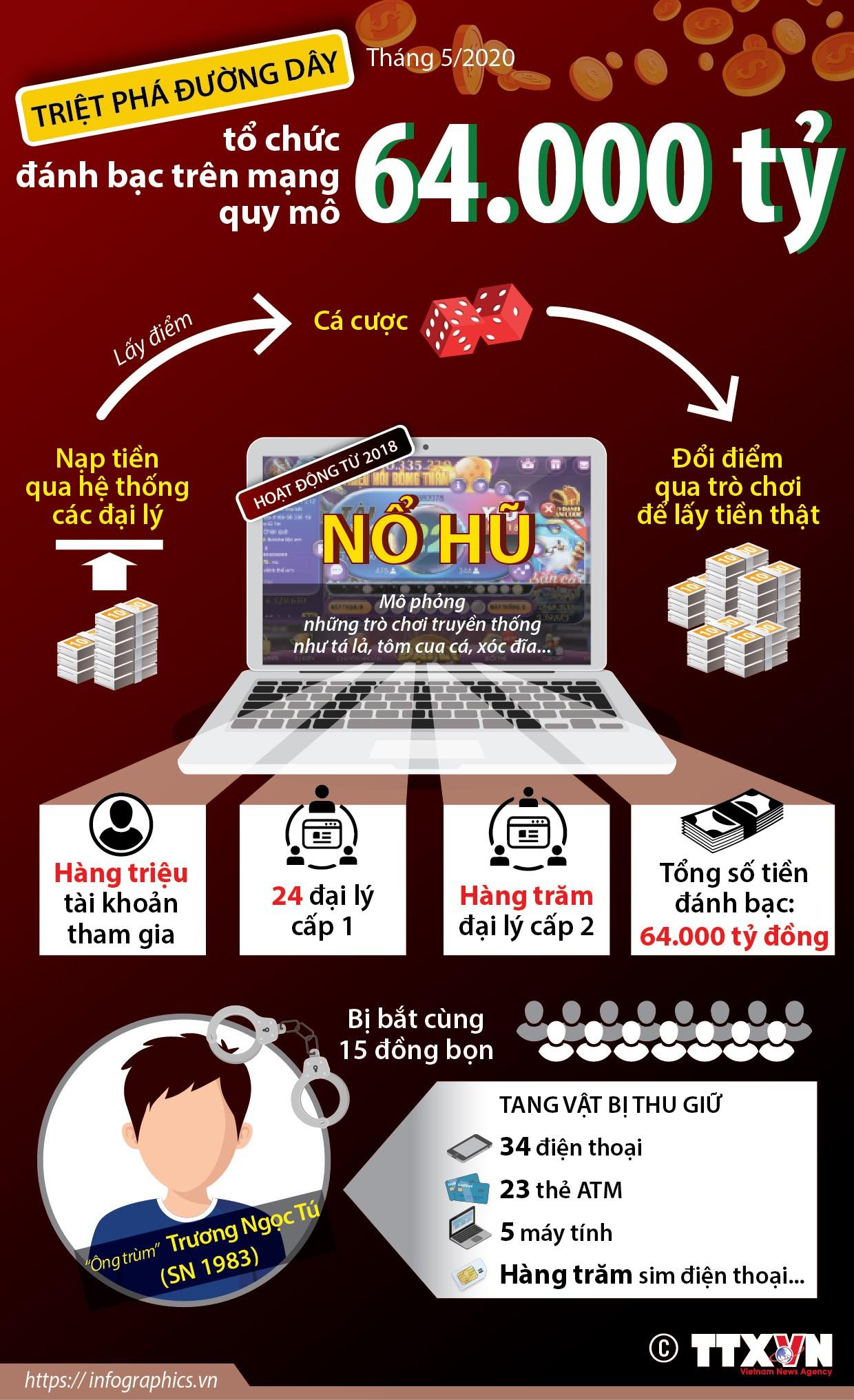 Đường dây đánh bạc hơn 64.000 tỷ đồng hoạt động như thế nào? ảnh 1