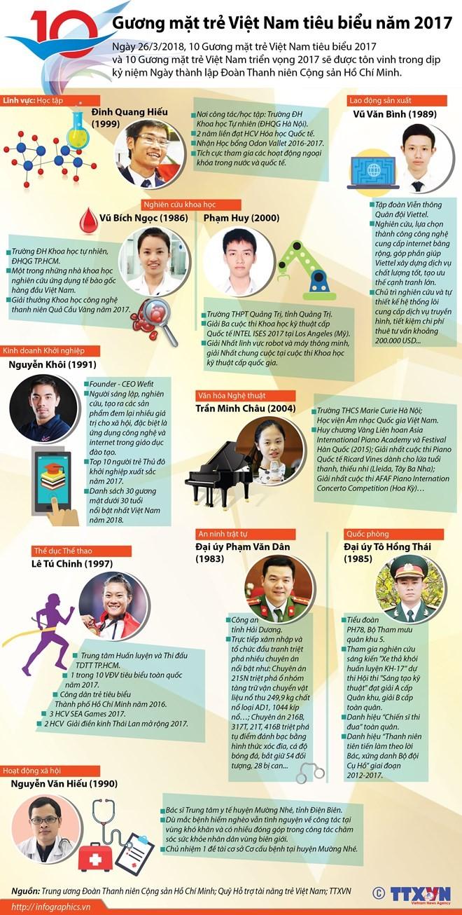 [Infographics] 10 gương mặt trẻ Việt Nam tiêu biểu năm 2017 ảnh 1