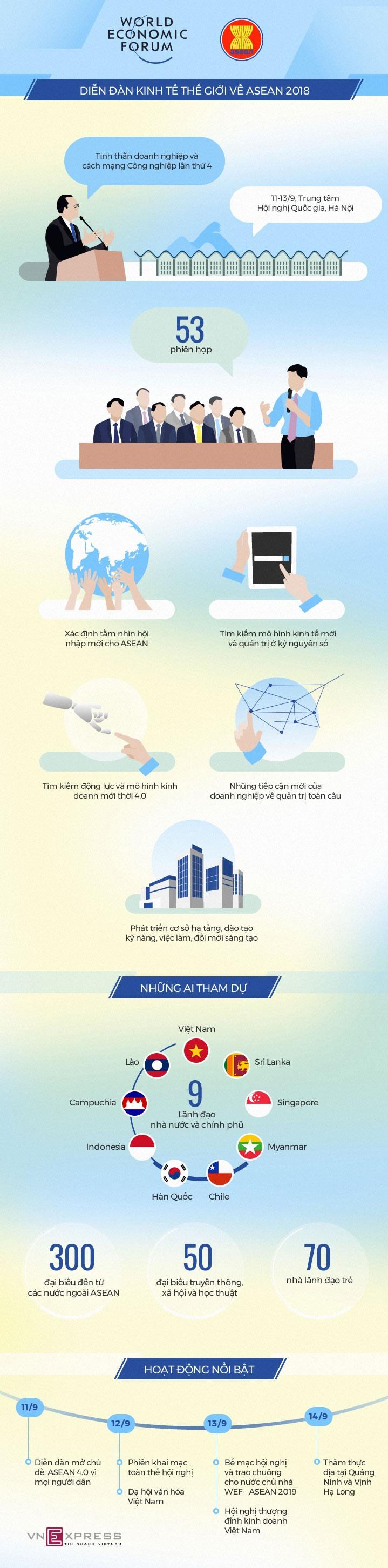 [Infographics] Toàn cảnh WEF ASEAN 2018 sắp diễn ra ở Hà Nội ảnh 1
