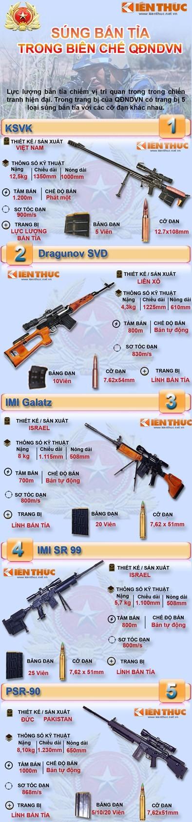[ĐỒ HỌA]: Các sát thủ bắn tỉa của Việt Nam ảnh 1