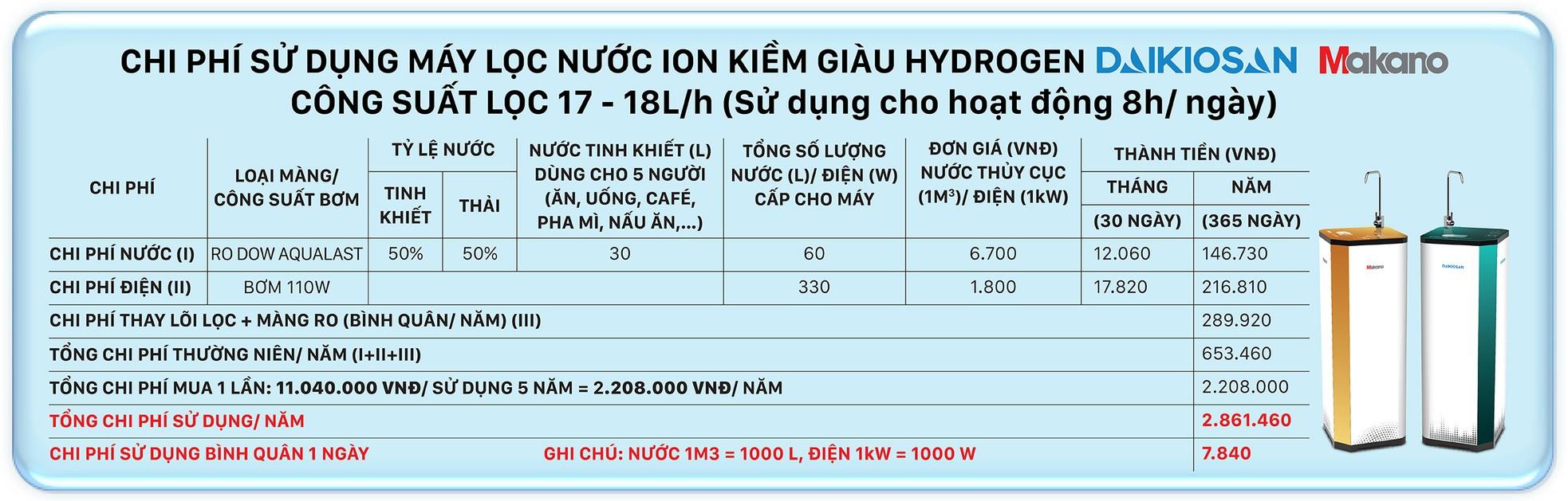 Máy lọc nước ion kiềm mang nước tốt cho sức khỏe người Việt ảnh 9