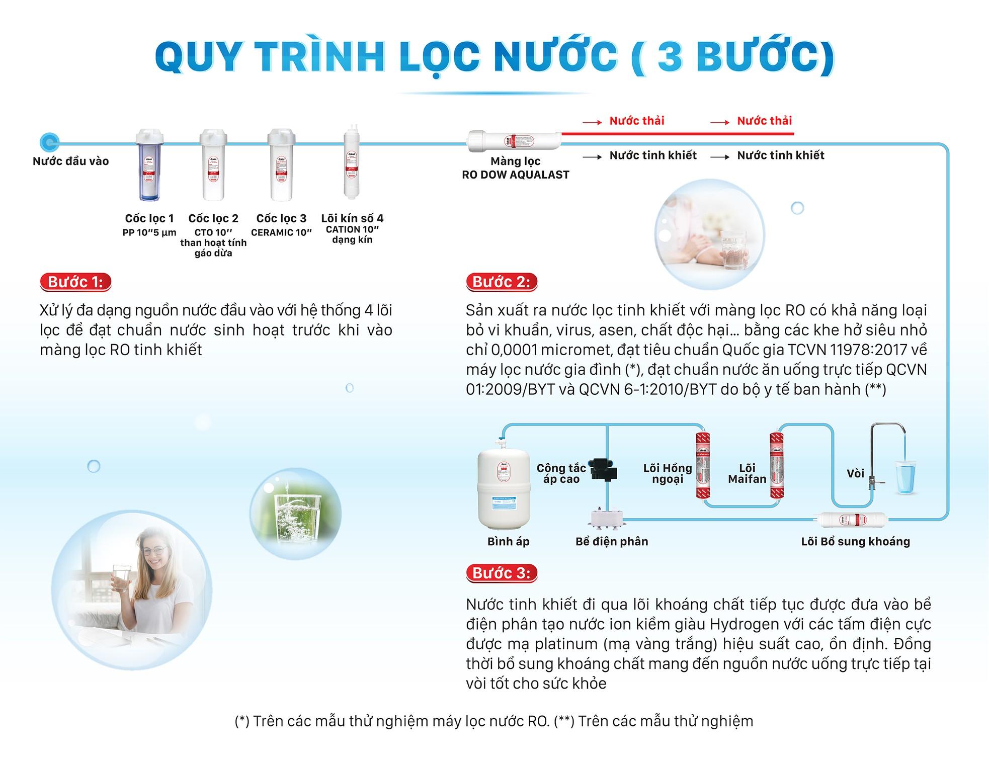 Máy lọc nước ion kiềm mang nước tốt cho sức khỏe người Việt ảnh 5