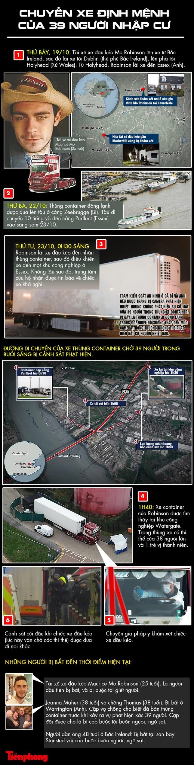 Vụ 39 người chết trên xe tải ở Anh: Thùng container không được làm lạnh? ảnh 4