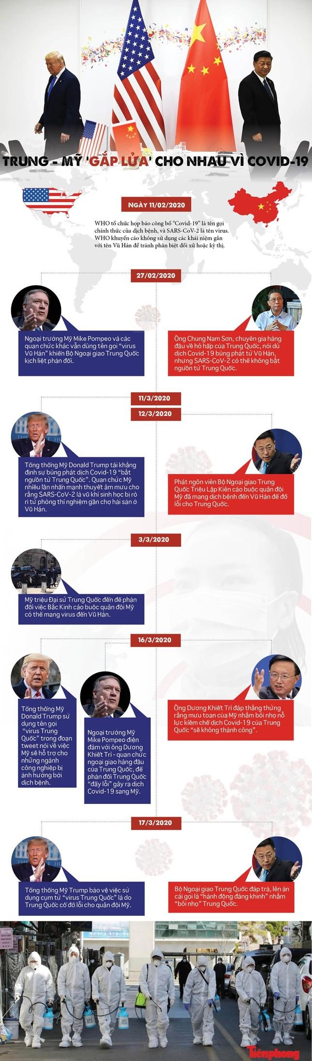 Ông Trump đổ lỗi cho Trung Quốc khiến Mỹ phản ứng chậm với Covid-19 ảnh 1