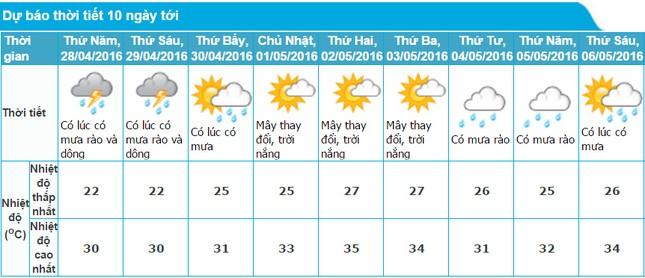 Thời tiết dịp nghỉ lễ 30/4-1/5 như thế nào? ảnh 1