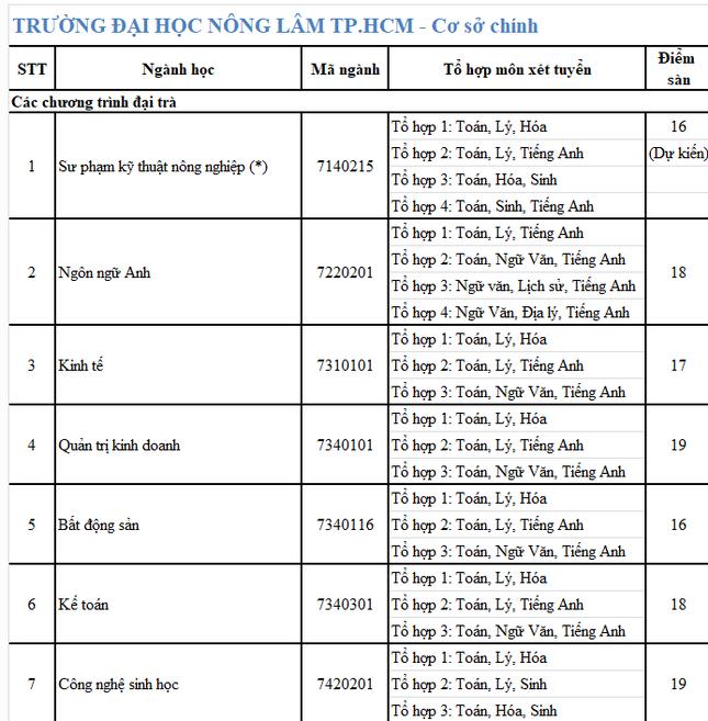 ĐH Nông Lâm, ĐH Công nghiệp TP. HCM, ĐH Văn Hiến công bố điểm sàn theo kết quả thi THPT  ảnh 1